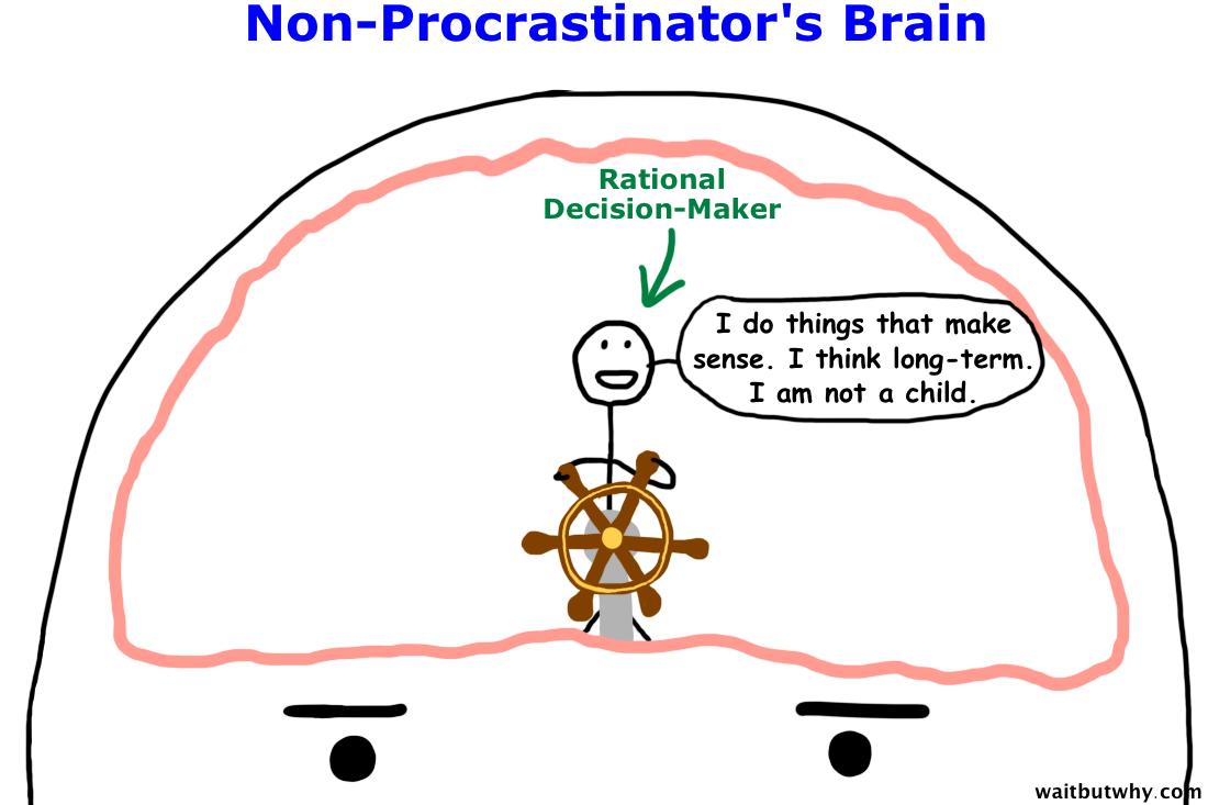 Index Of Procrastinate